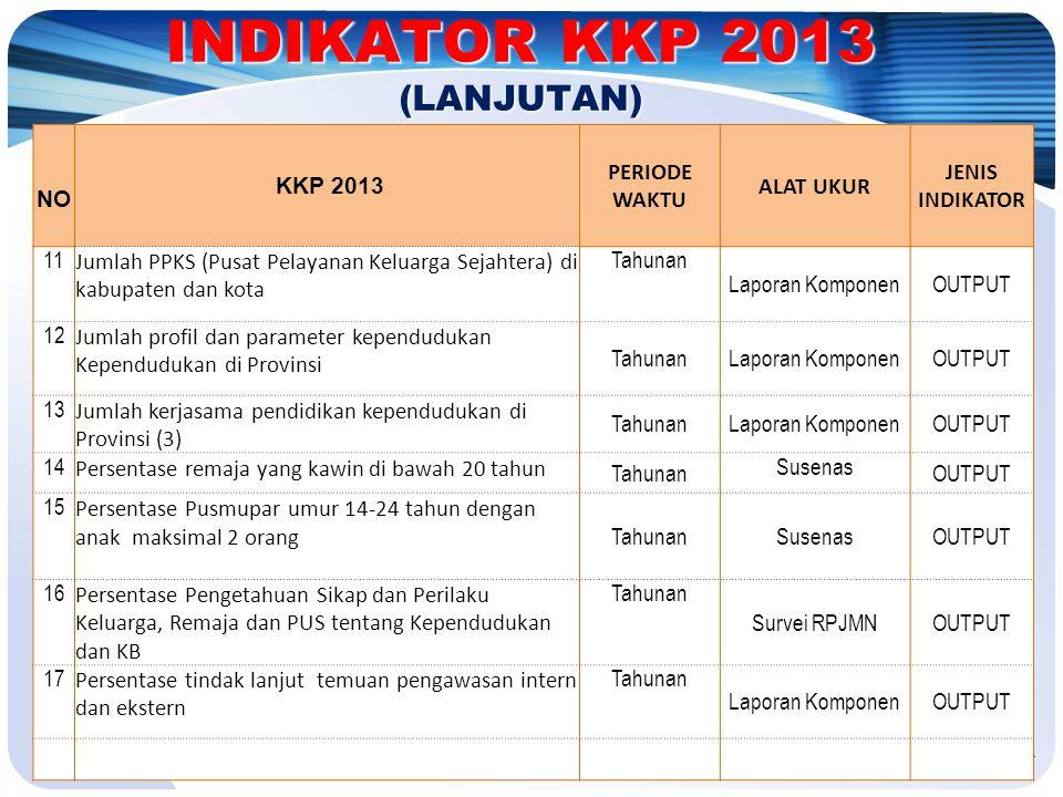 INDIKATOR KKP 2013 (LANJUTAN)
