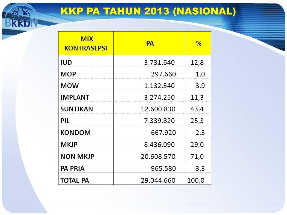 KKP PA TAHUN 2013 (NASIONAL)