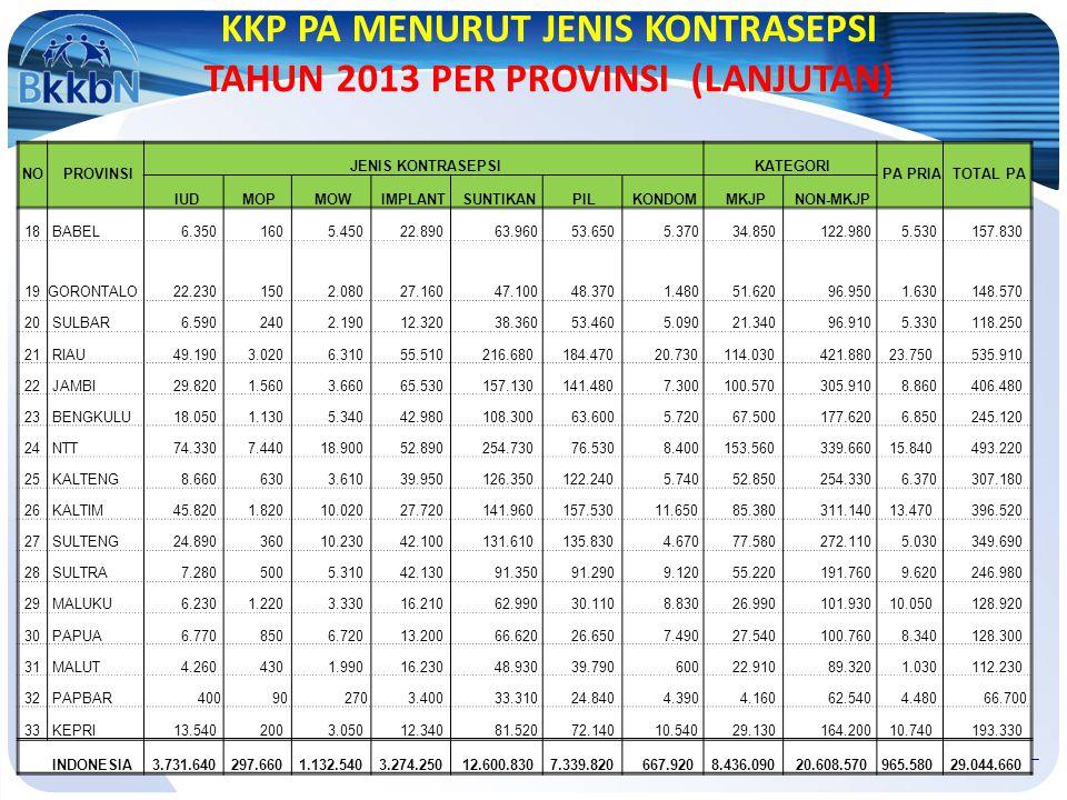 KKP PA MENURUT JENIS KONTRASEPSI TAHUN 2013 PER PROVINSI (LANJUTAN)