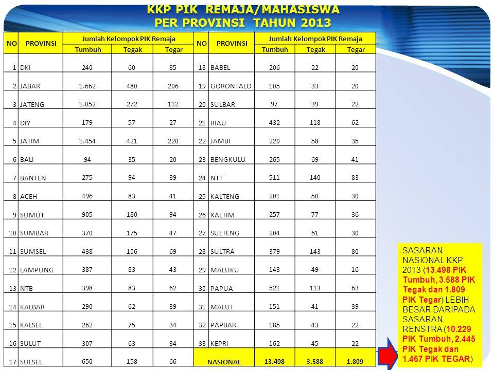 KKP PIK REMAJA/MAHASISWA Jumlah Kelompok PIK Remaja