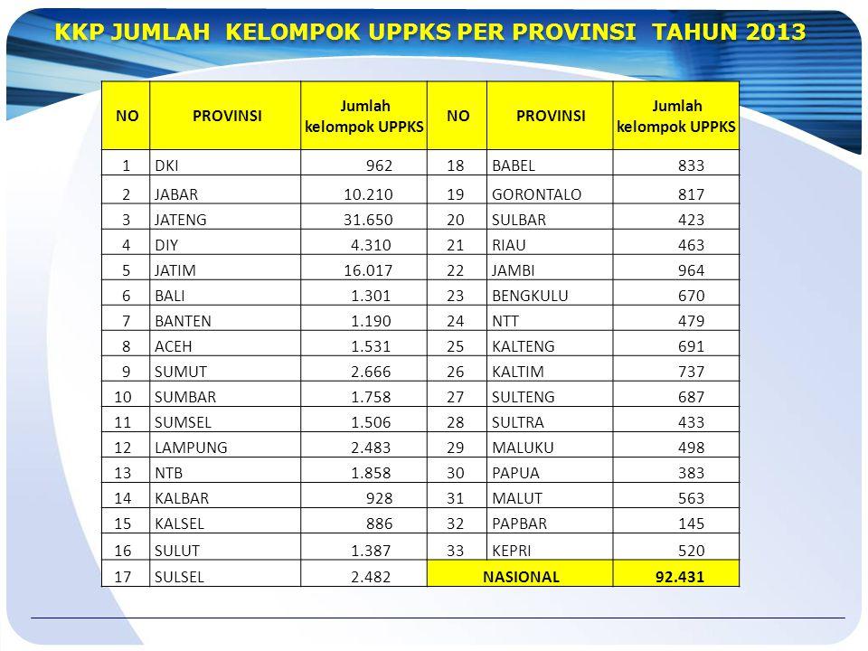 KKP JUMLAH KELOMPOK UPPKS PER PROVINSI TAHUN 2013