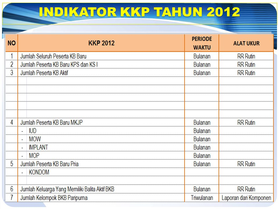 INDIKATOR KKP TAHUN 2012