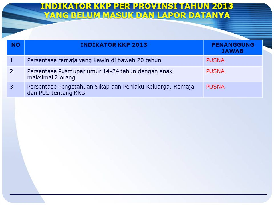 INDIKATOR KKP PER PROVINSI TAHUN 2013