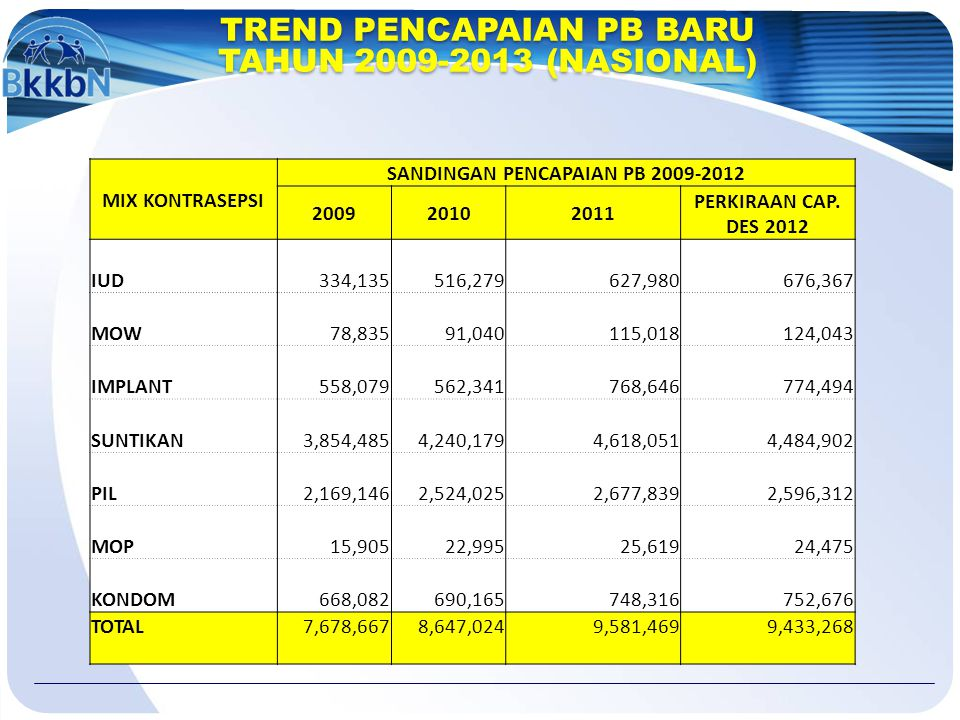 SANDINGAN PENCAPAIAN PB 2009-2012