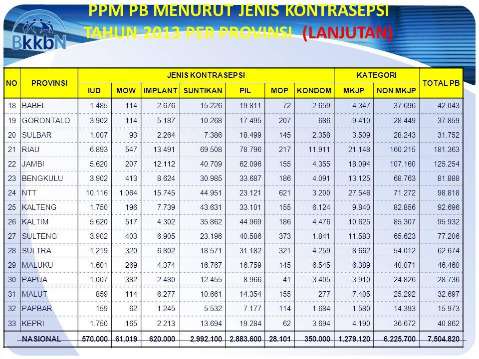 PPM PB MENURUT JENIS KONTRASEPSI TAHUN 2013 PER PROVINSI (LANJUTAN)