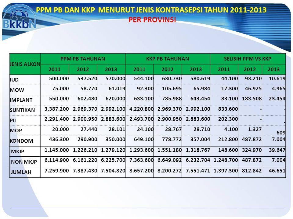 PPM PB DAN KKP MENURUT JENIS KONTRASEPSI TAHUN 2011-2013
