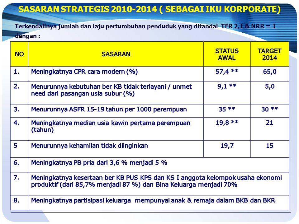 SASARAN STRATEGIS 2010-2014 ( SEBAGAI IKU KORPORATE)