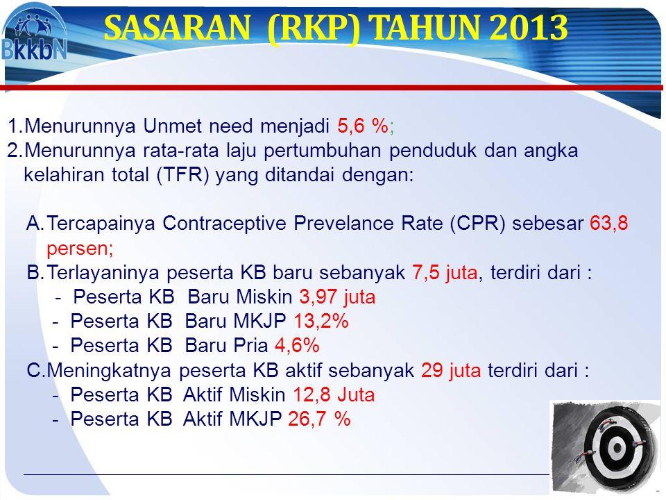 SASARAN (RKP) TAHUN 2013 Menurunnya Unmet need menjadi 5,6 %;