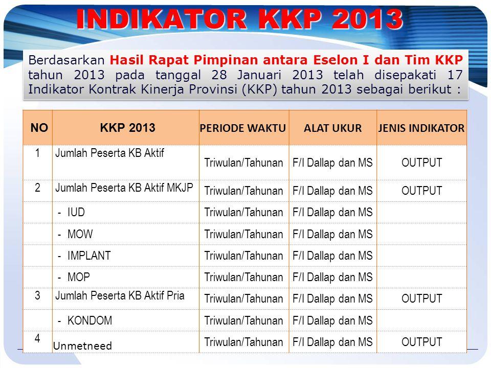 INDIKATOR KKP 2013