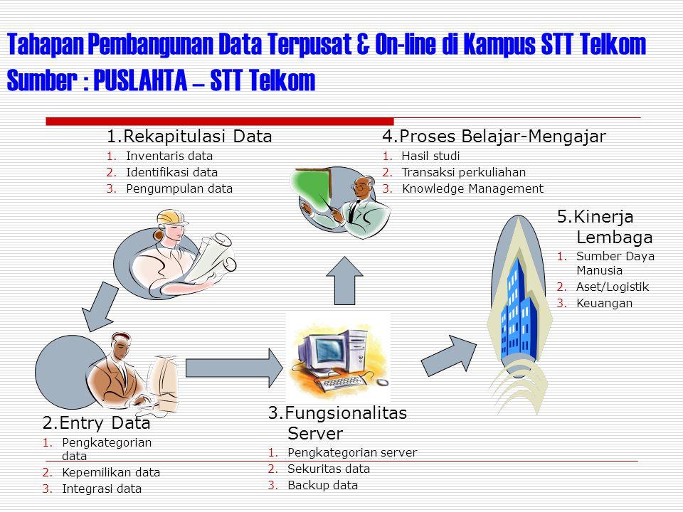 Tahapan Pembangunan Data Terpusat & On-line di Kampus STT Telkom Sumber : PUSLAHTA – STT Telkom