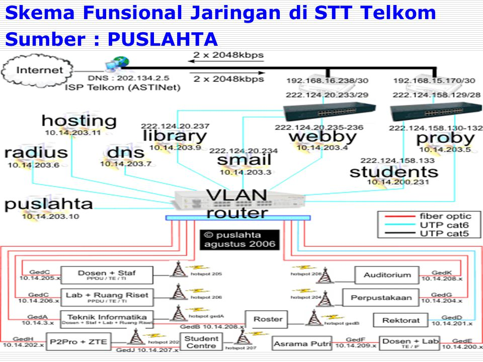 Skema Funsional Jaringan di STT Telkom Sumber : PUSLAHTA