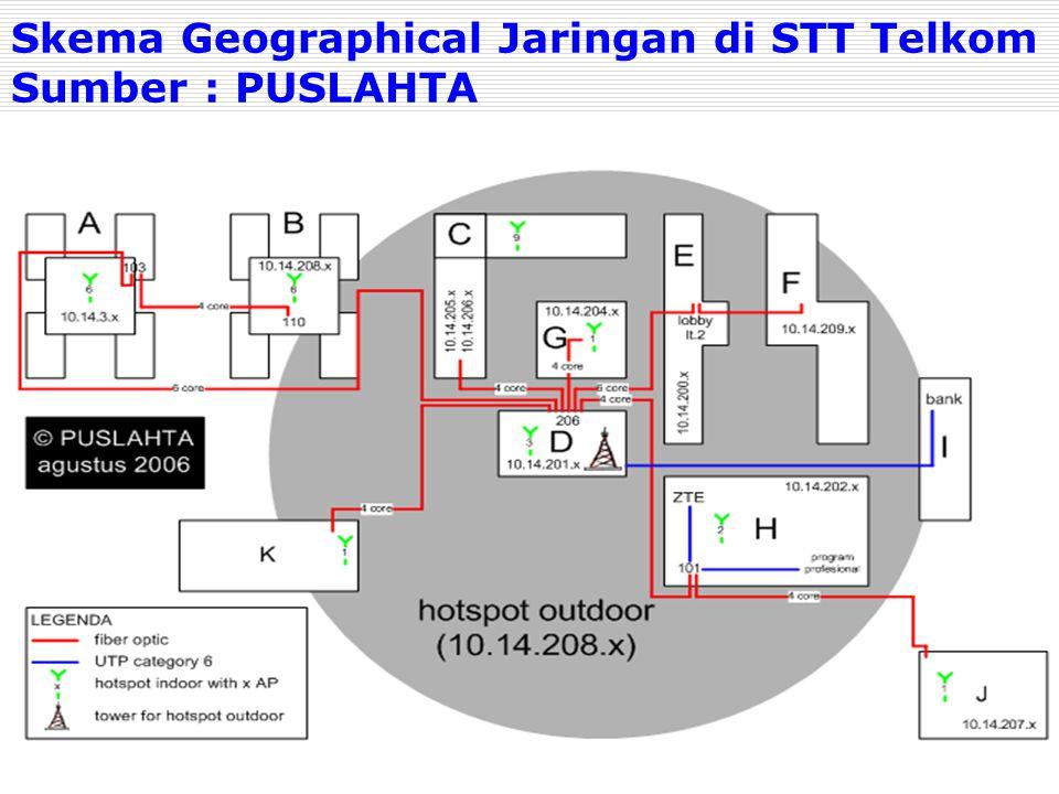 Skema Geographical Jaringan di STT Telkom Sumber : PUSLAHTA