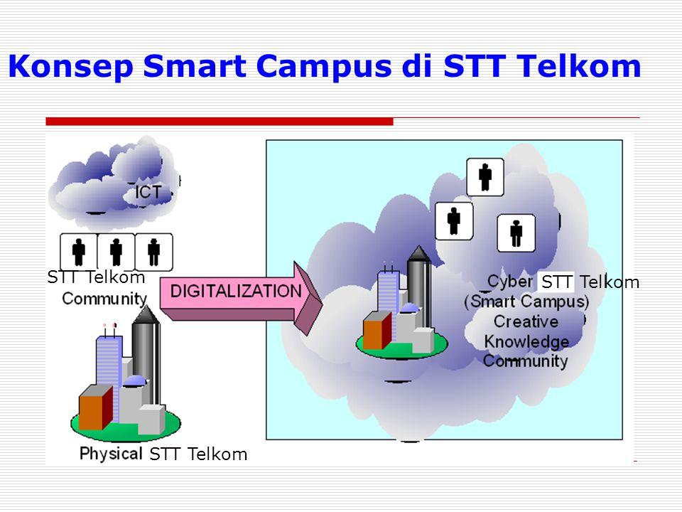 Konsep Smart Campus di STT Telkom