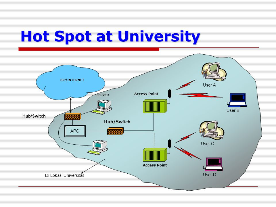 Hot Spot at University User A User B Hub/Switch APC User C