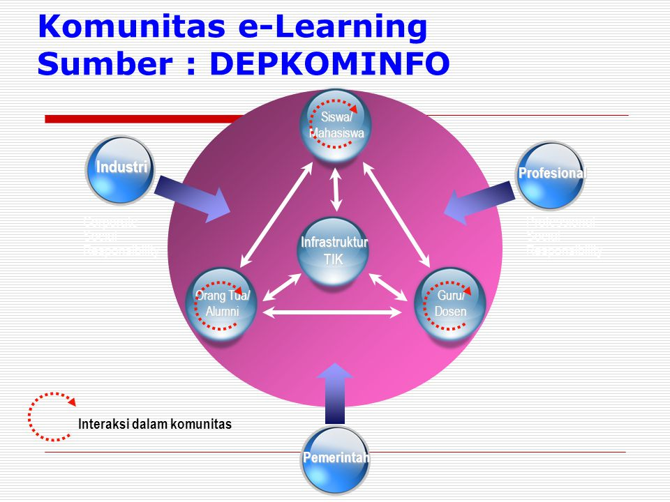 Komunitas e-Learning Sumber : DEPKOMINFO