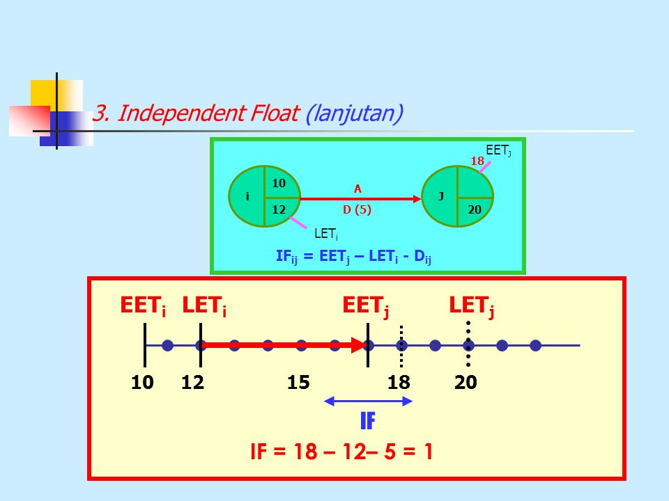 3. Independent Float (lanjutan)