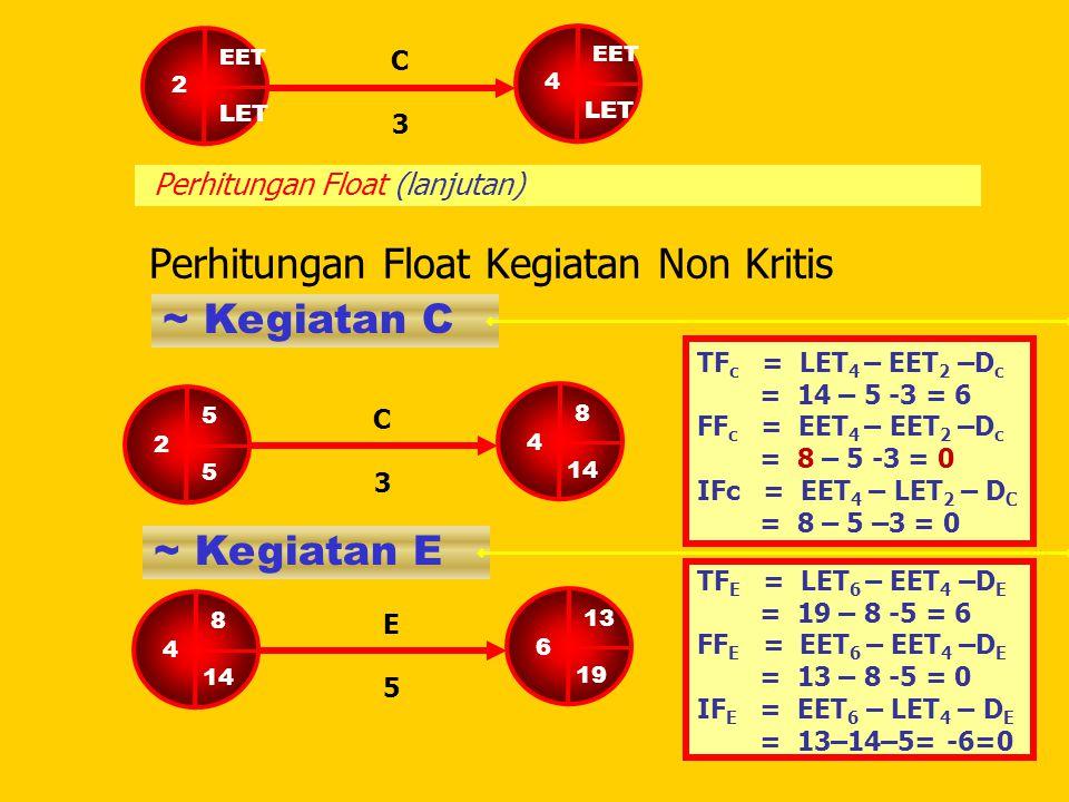 Perhitungan Float (lanjutan)