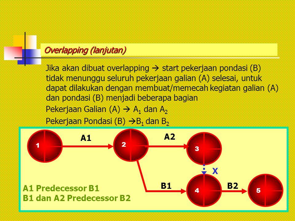 Overlapping (lanjutan)