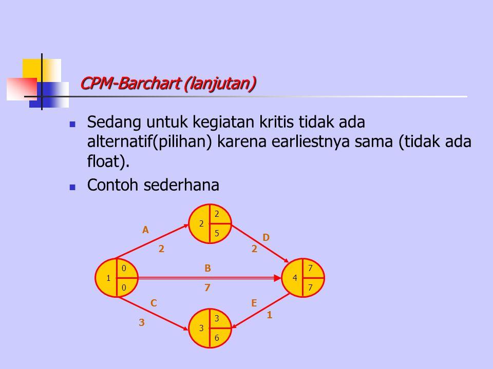 CPM-Barchart (lanjutan)