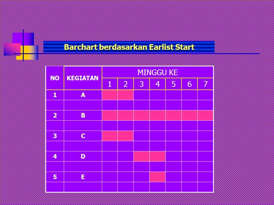 Barchart berdasarkan Earlist Start