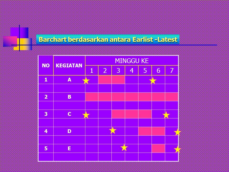 Barchart berdasarkan antara Earlist -Latest