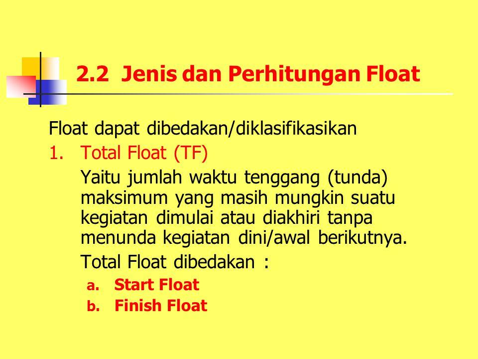 2.2 Jenis dan Perhitungan Float