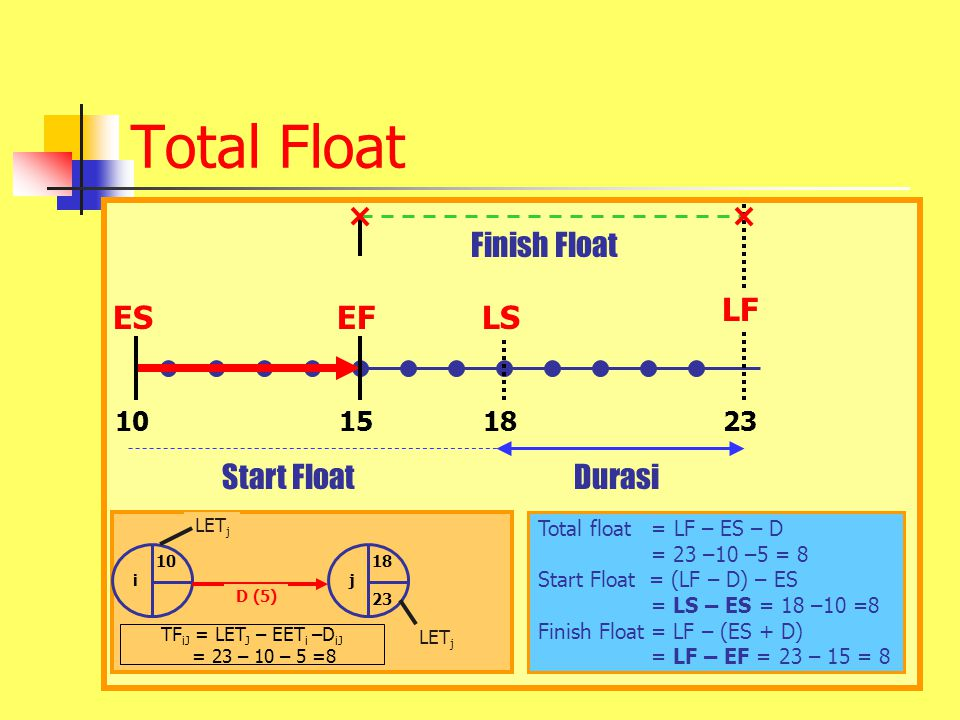 Total Float EF LS ES LF Start Float Durasi Finish Float 10 15 18 23