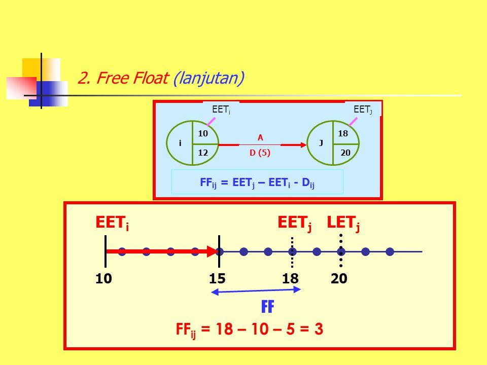 2. Free Float (lanjutan) EETi FFij = 18 – 10 – 5 = 3 FF EETj LETj 10