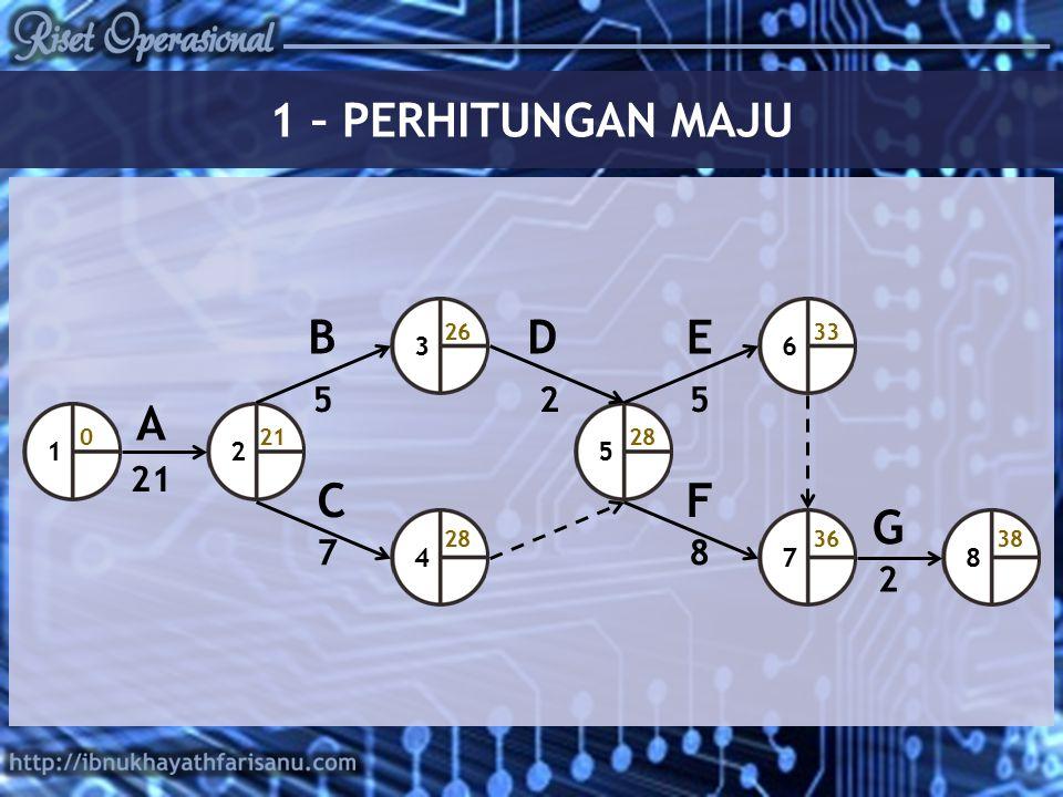1 – PERHITUNGAN MAJU B D E A C F G