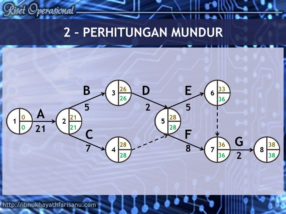 2 – PERHITUNGAN MUNDUR B D E A C F G