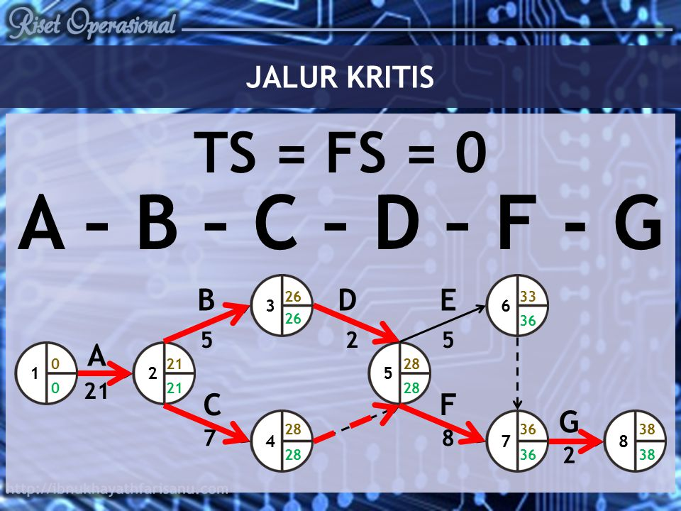 A – B – C – D – F - G TS = FS = 0 JALUR KRITIS B D E A C F G 5 2 5 21