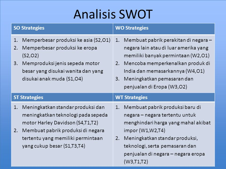 Analisis SWOT SO Strategies WO Strategies