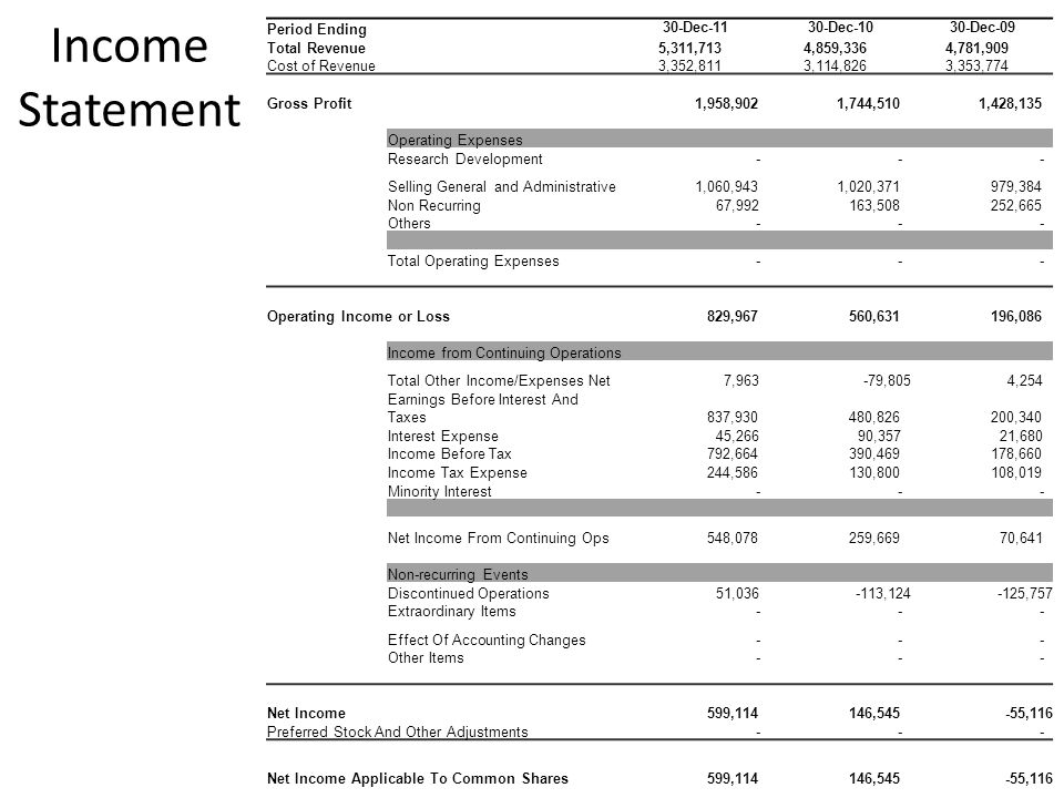 Income Statement Period Ending 30-Dec-11 30-Dec-10 30-Dec-09