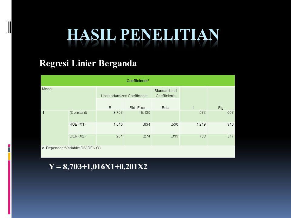 Hasil Penelitian Regresi Linier Berganda Y = 8,703+1,016X1+0,201X2