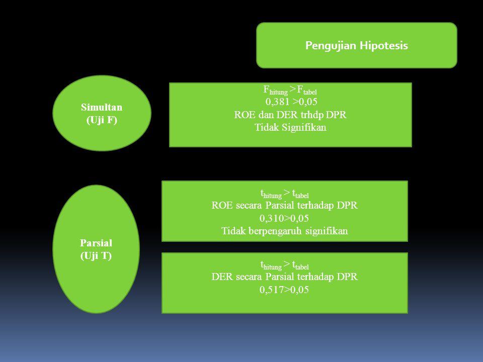 Pengujian Hipotesis Fhitung > Ftabel Simultan (Uji F)