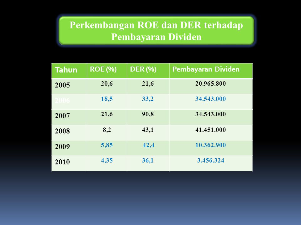 Perkembangan ROE dan DER terhadap Pembayaran Dividen
