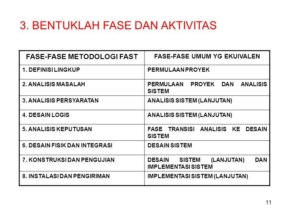 FASE-FASE METODOLOGI FAST FASE-FASE UMUM YG EKUIVALEN