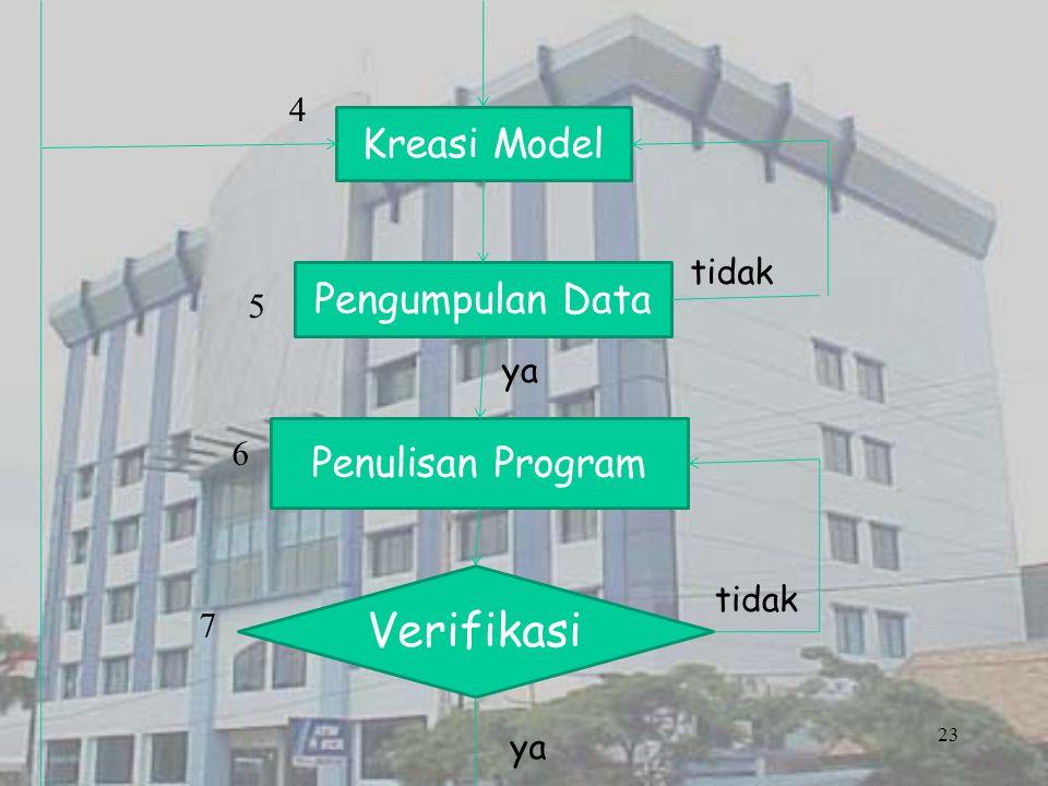 Verifikasi Kreasi Model Pengumpulan Data Penulisan Program 4 tidak 5