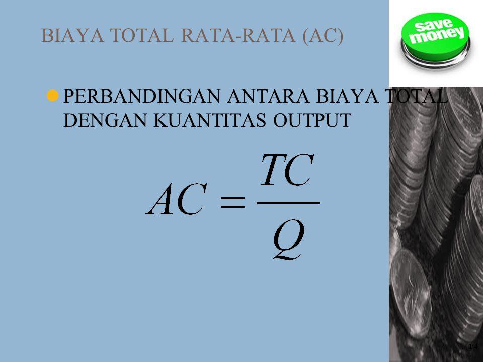 BIAYA TOTAL RATA-RATA (AC)
