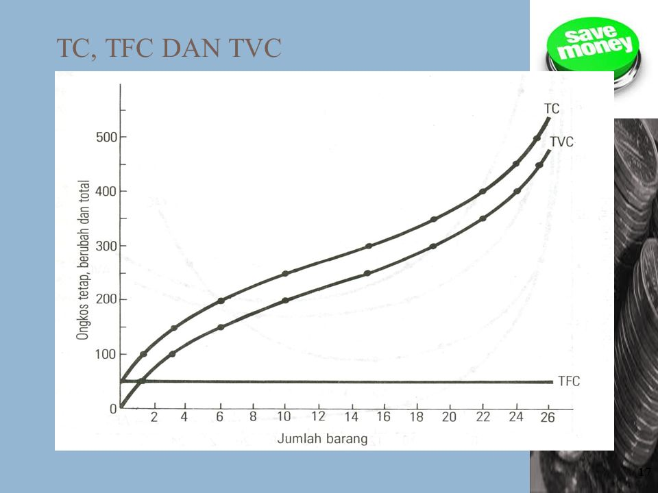 TC, TFC DAN TVC
