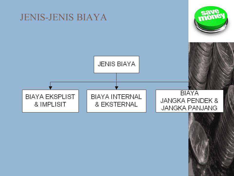 JENIS-JENIS BIAYA