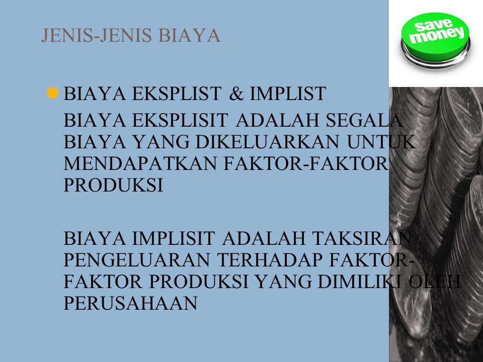 JENIS-JENIS BIAYA BIAYA EKSPLIST & IMPLIST. BIAYA EKSPLISIT ADALAH SEGALA BIAYA YANG DIKELUARKAN UNTUK MENDAPATKAN FAKTOR-FAKTOR PRODUKSI.