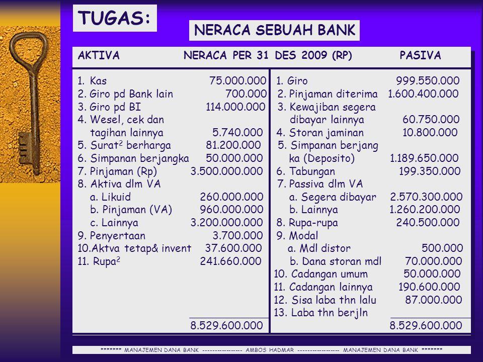 TUGAS: NERACA SEBUAH BANK AKTIVA NERACA PER 31 DES 2009 (RP) PASIVA