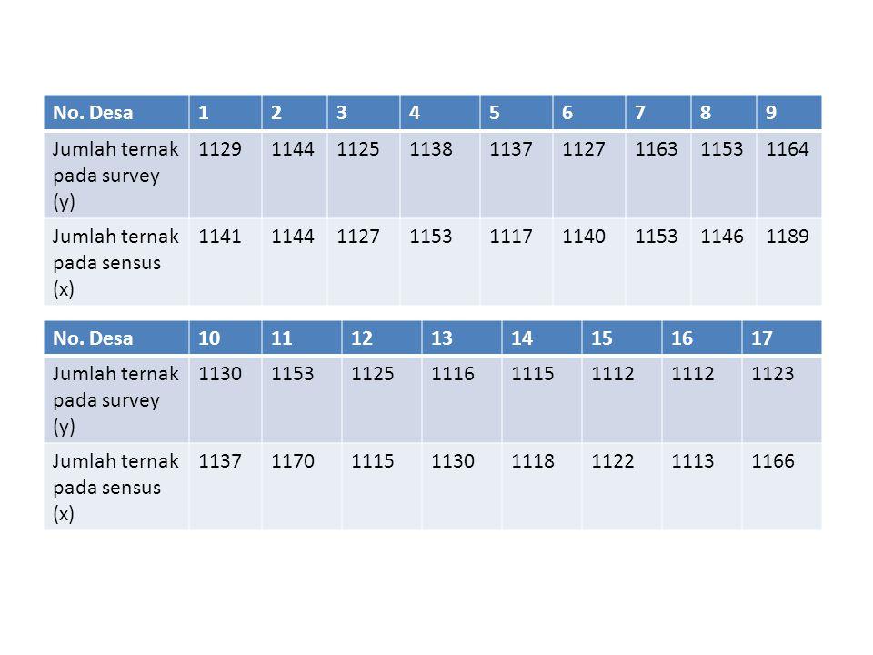 No. Desa 1. 2. 3. 4. 5. 6. 7. 8. 9. Jumlah ternak pada survey (y) 1129. 1144. 1125. 1138.