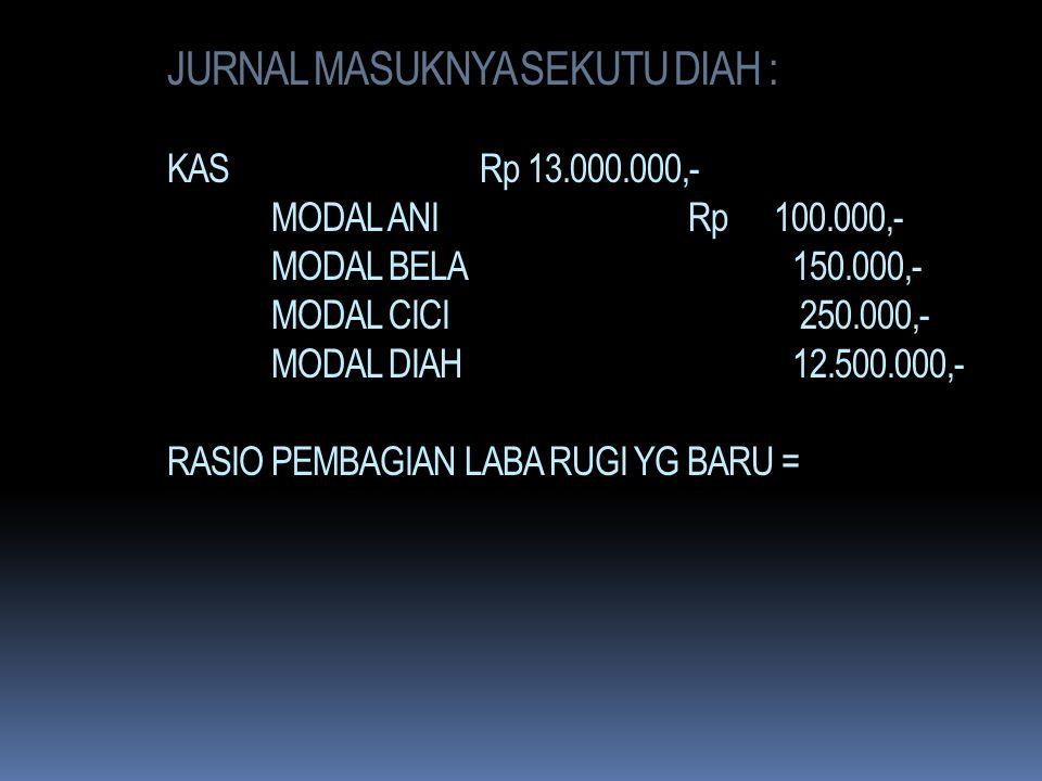 JURNAL MASUKNYA SEKUTU DIAH : KAS Rp 13.000.000,- MODAL ANI Rp 100.000,- MODAL BELA 150.000,- MODAL CICI 250.000,- MODAL DIAH 12.500.000,- RASIO PEMBAGIAN LABA RUGI YG BARU =