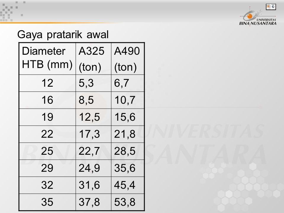 Gaya pratarik awal Diameter HTB (mm) A325. (ton) A490. 12. 5,3. 6,7. 16. 8,5. 10,7. 19. 12,5.