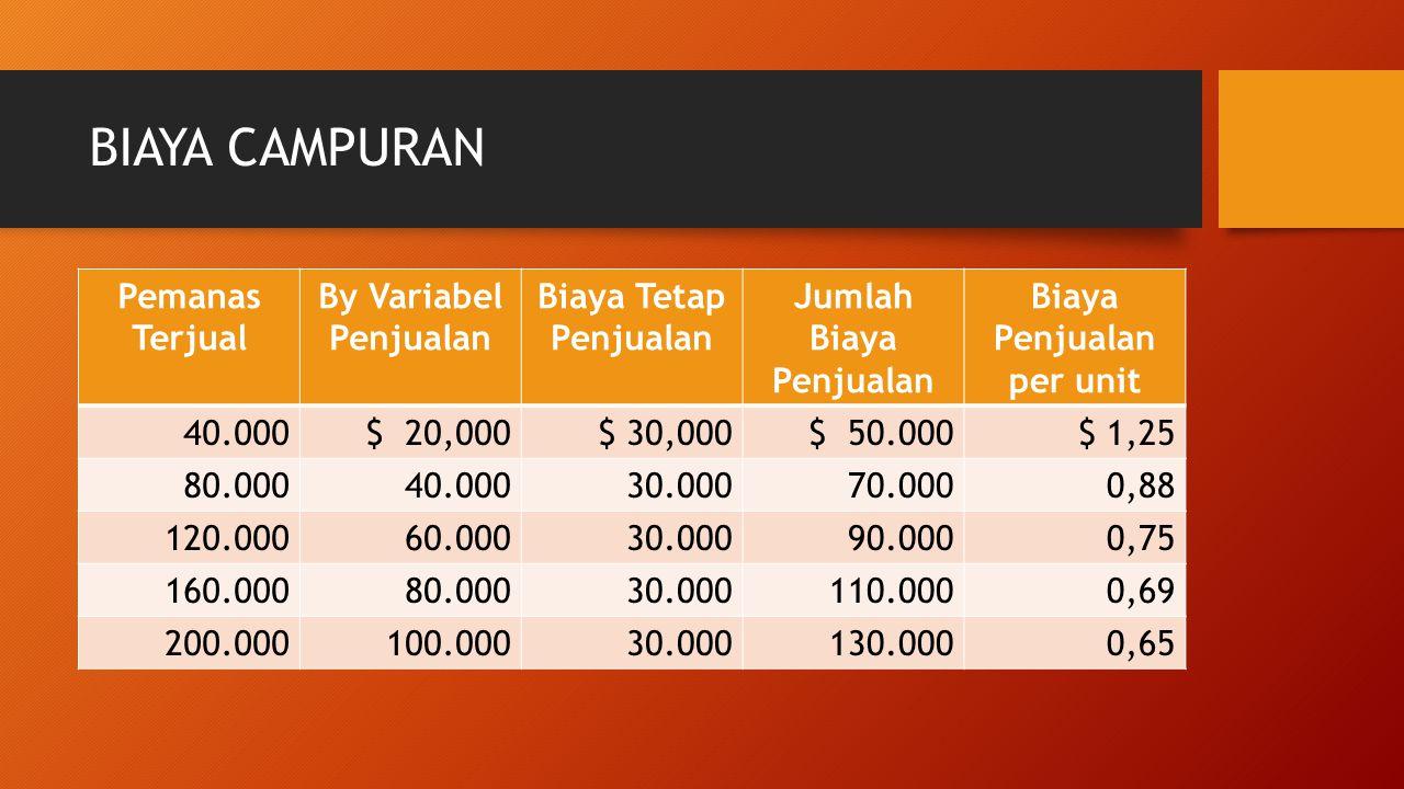 Jumlah Biaya Penjualan Biaya Penjualan per unit