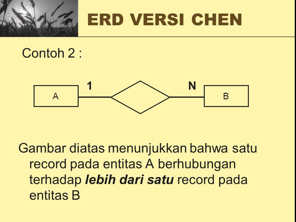 ERD VERSI CHEN Contoh 2 : Gambar diatas menunjukkan bahwa satu record pada entitas A berhubungan terhadap lebih dari satu record pada entitas B.