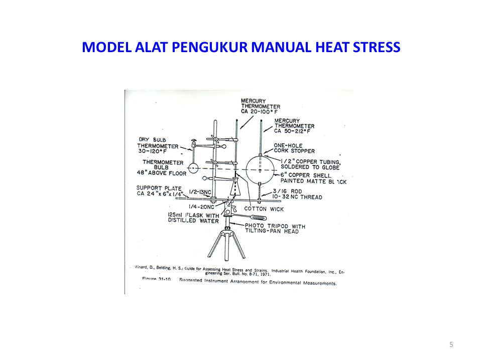 MODEL ALAT PENGUKUR MANUAL HEAT STRESS