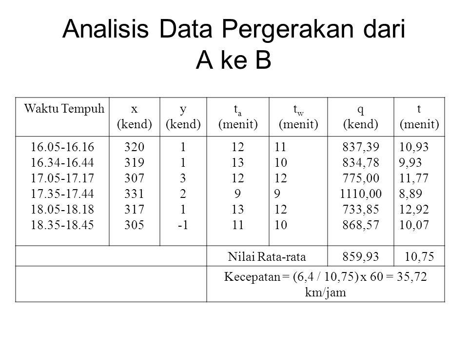 Analisis Data Pergerakan dari A ke B